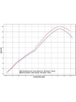 Tłumik Arrow Honda VFR 800 X Crossrunner [11-14] [Race-Tech, White Aluminium + carbon]
